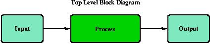 Top Level Block Diagram.
