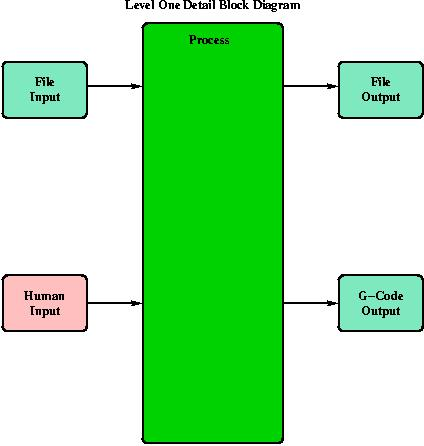 Level One Block Diagram.