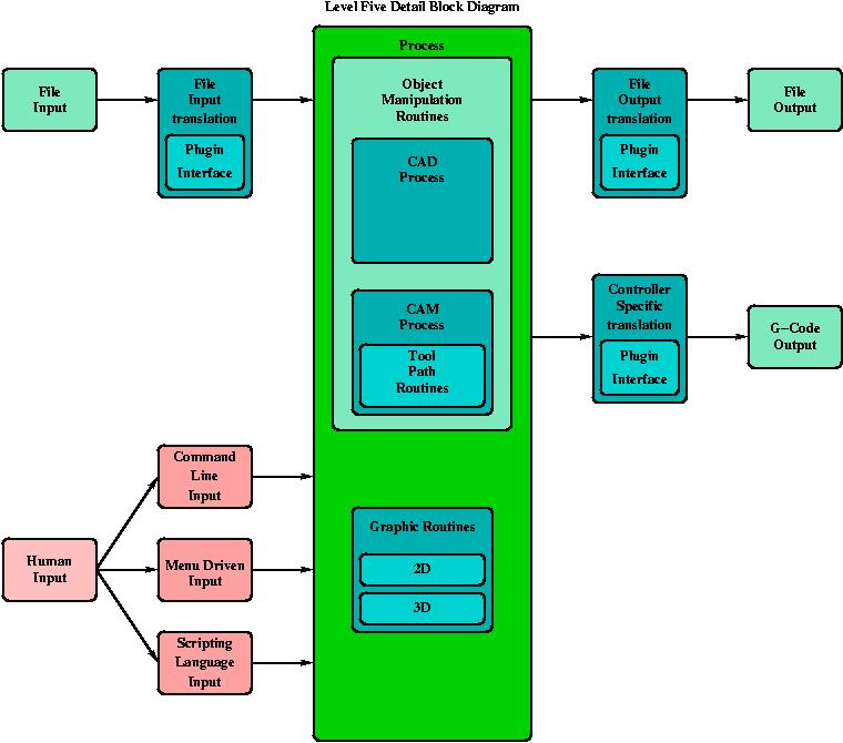 Level Five Block Diagram.